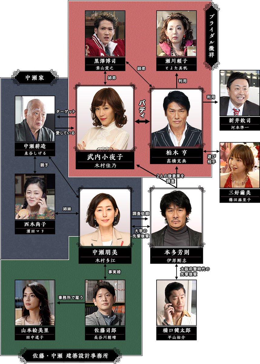 「相関図|後妻業 | 関西テレビ放送 カンテレ」的圖片搜尋結果