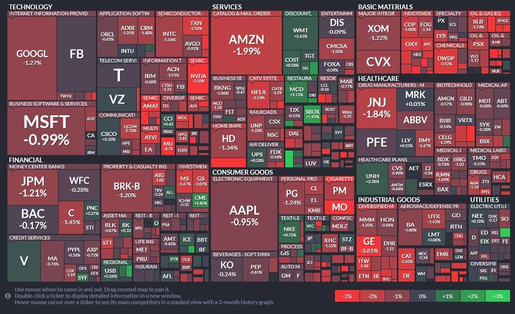 S&P500銘柄の様子です。全体的に赤が目立ち弱い市場展開です。こんな中で買われているのはマクドナルド(+1.15%)、スターバックス(+1.93%)、ナイキ(+0.75%)、CMEグループ(+1.52%)、そしてウォルマート(+0.44%)です。