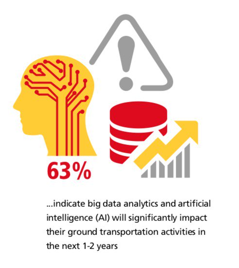 test Twitter Media - 63% of respondents believe AI and #BigData will have a significant impact on their ground #transportation decisions. However, only 23% stated they have fully incorporated these technologies into their business. #BigData #transport  https://t.co/Ux0HC7bSJO https://t.co/lECKNiIvpU