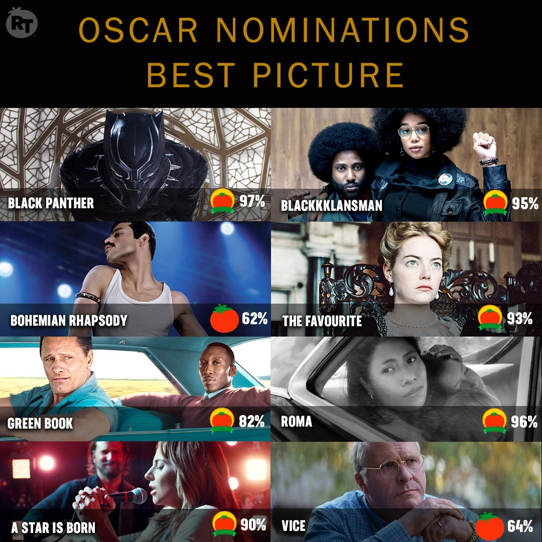 Best Picture #OscarNoms by #Tomatometer