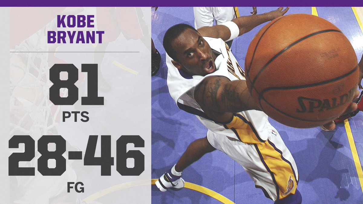 On This Date: @kobebryant dropped 81 points in 2006 🔥