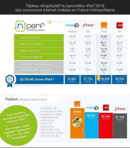 Internet mobile : Orange loin devant en 2018, Free toujours à la traine ! https://t.co/7NHG09eCAR