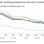 Image for the Tweet beginning: 14% of US adults smoked