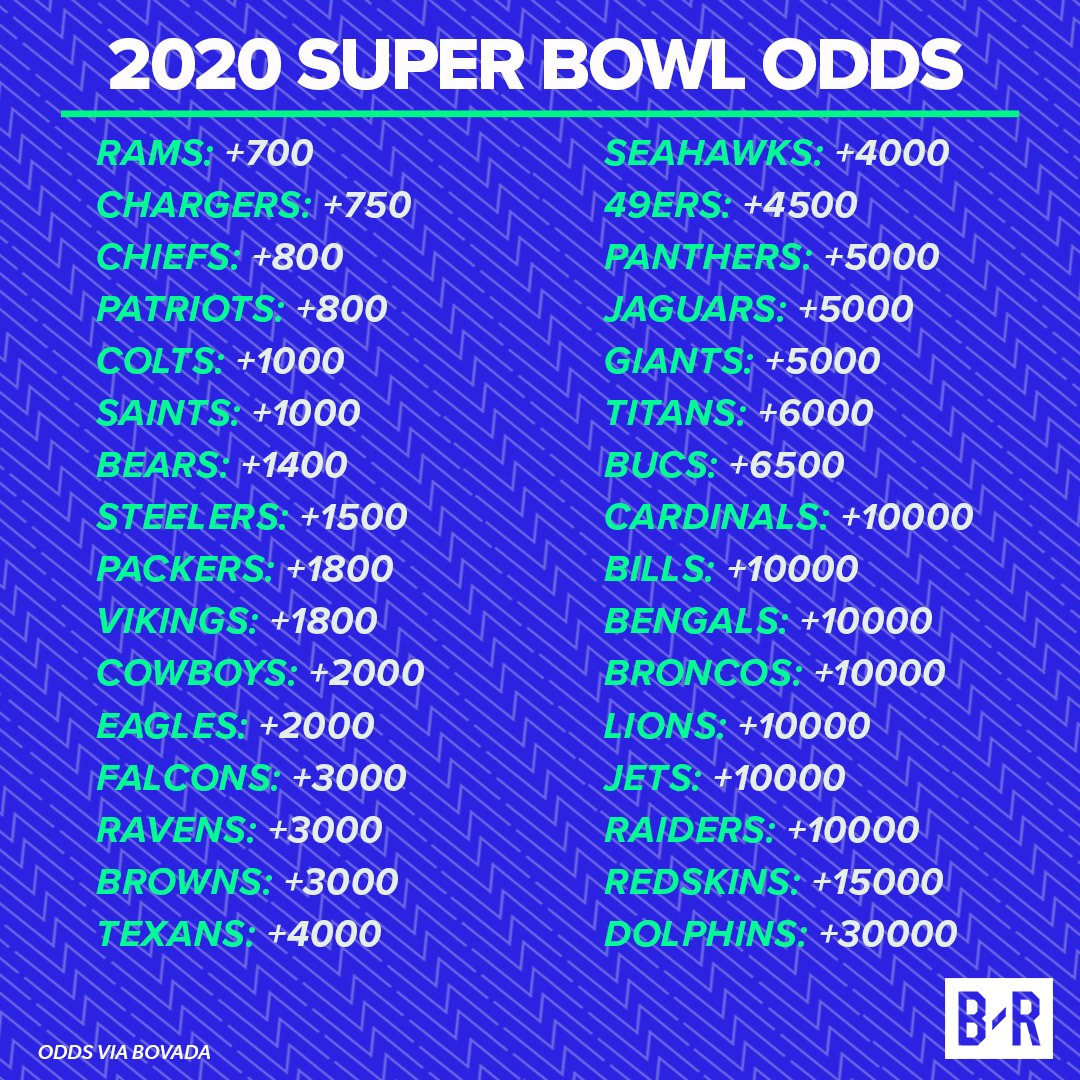 Vikings 2020 Schedule.B R Betting On Twitter It S Never Too Early For Next Year