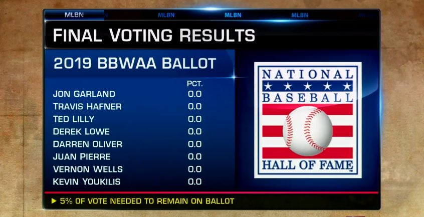 The #HOF2019 results are in! Break them down with #MLBTonight right now.
