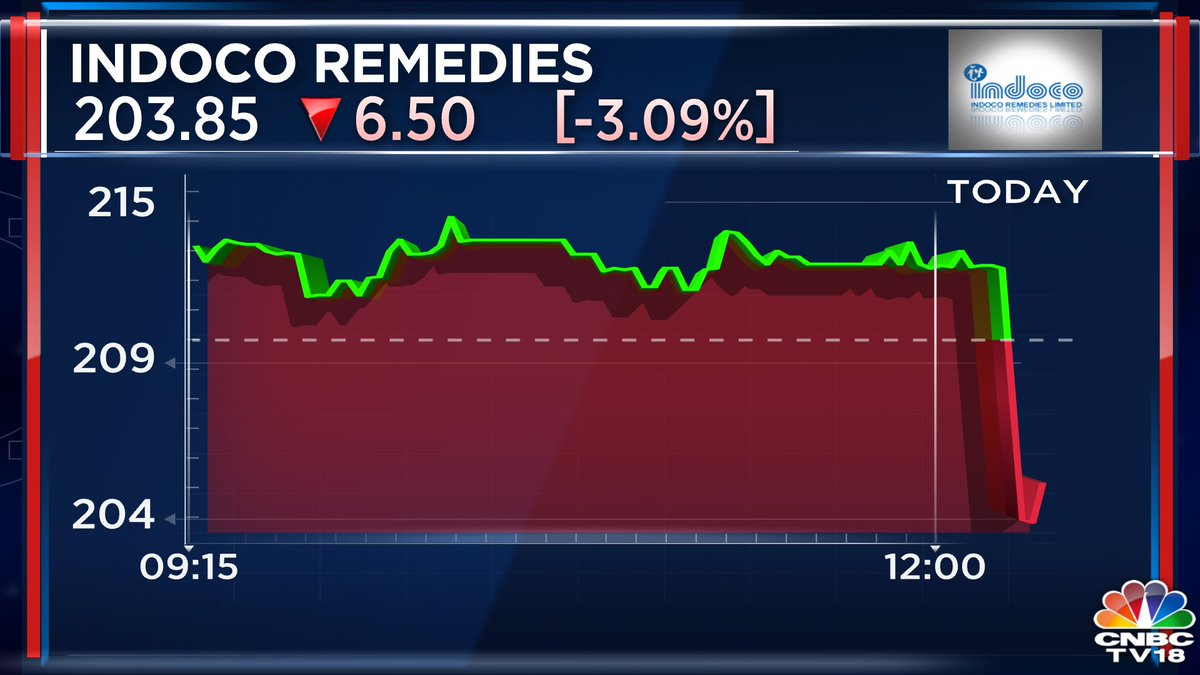 #3QWithCNBCTV18 | Disappointing Q3 by Indoco Remedies as net profit falls more than 76% on a like-to-like basis; Revenue down 5.6% at Rs 262.6 cr Vs Rs 278.1 cr (YoY)
