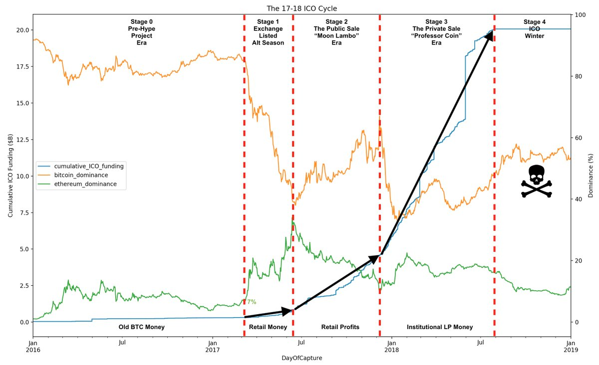 market cycle in cryptocurrencies