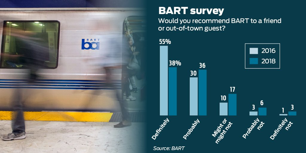 Since 2016, BART's approval rating has declined in nearly every metric. Satisfaction with BART's enforcement against fare cheats plummeted by nearly 20 percent. Feelings of personal security on the system dipped by 16 percent.   Read more: https://t.co/QLTY0SS9Cp