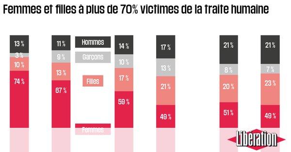 La traite des êtres humains en augmentation dans le monde https://t.co/HOH5w2mAfQ