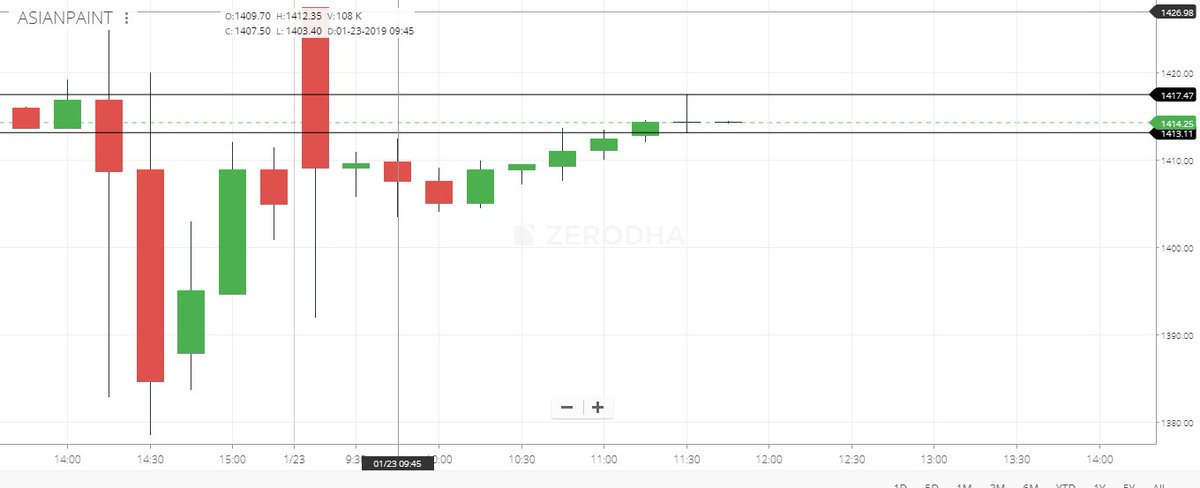Zerodha Screener For Intraday