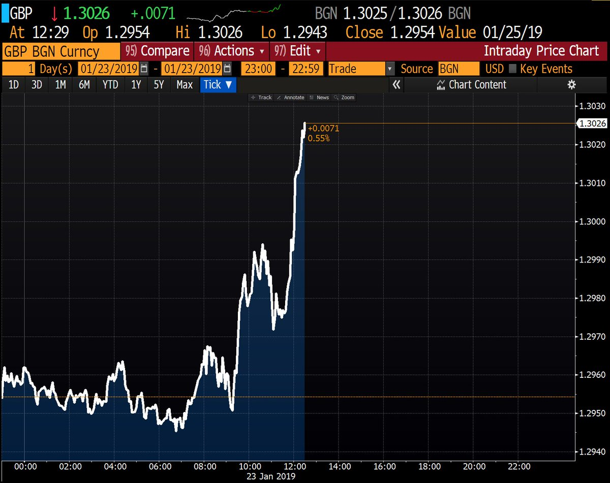 #GBP rises to above 1.30 against the #USD for the first time since November on #Brexit 'optimism'!