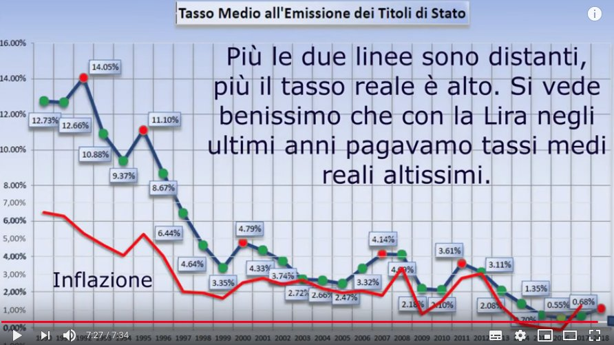 Screen capture da interessante video di @micheleboldrin (è alla fine, guardatelo tutto). Un bel debunking delle cappellate di #Borghi  https://t.co/2CL2Ohe5Nb