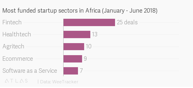 How Africa's entrepreneurs are changing the direction of globalization https://t.co/DKQLlkZ4ys #wef19 https://t.co/AyAeyuwnoQ