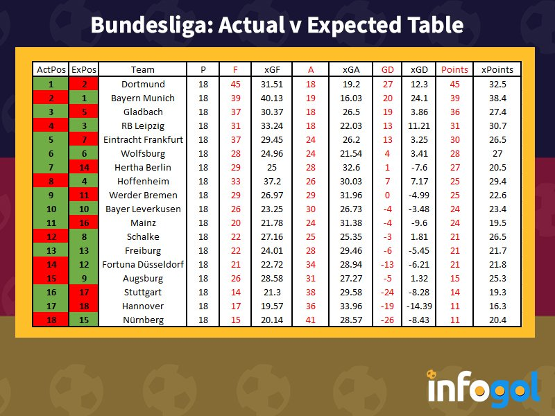 #Bundesliga xG table after 18 games   #BVB fortunate to lead #FCBayern by six points, based on performances, it could be the other way around. #Hertha & #Mainz05 flattered by their positions. #TSG Hoffenheim, #S04 & #Ausburg warrant better at this point  pic.twitter.com/Pl5NlSk02k