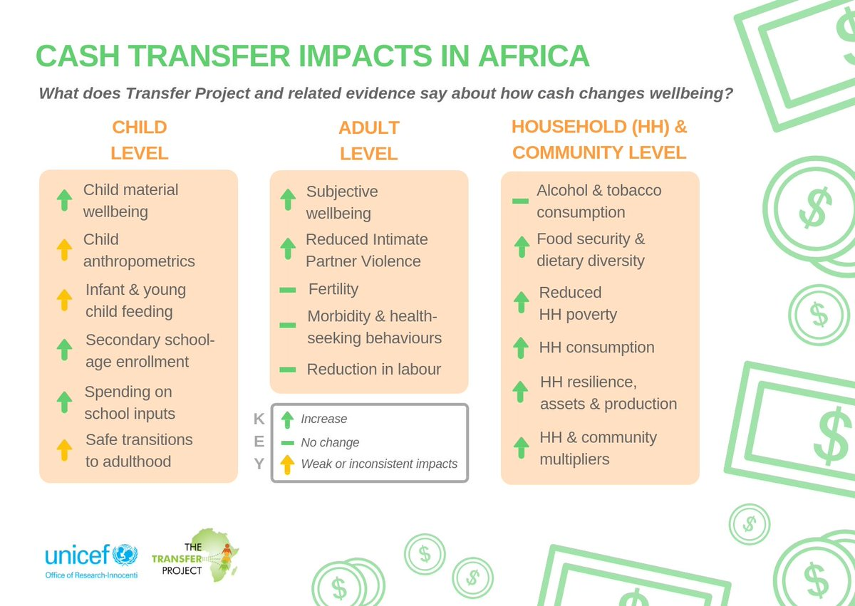 How do #CashTransfers impact wellbeing? Our NEW infographic summarises the evidence across child, household & community outcomes. Want some references? Check out the Reference Sheet for more: https://transfer.cpc.unc.edu/wp-content/uploads/2019/01/CashTransferImpacts_ReferenceSheet.pdf…