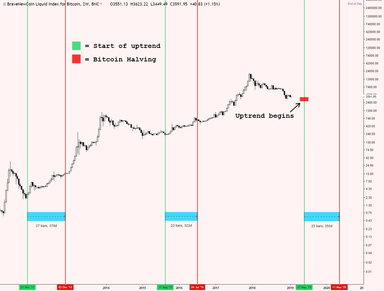 "Crypto Trader ""Senses Bottom,"" Says Bitcoin (BTC) Could Rally In May 2"