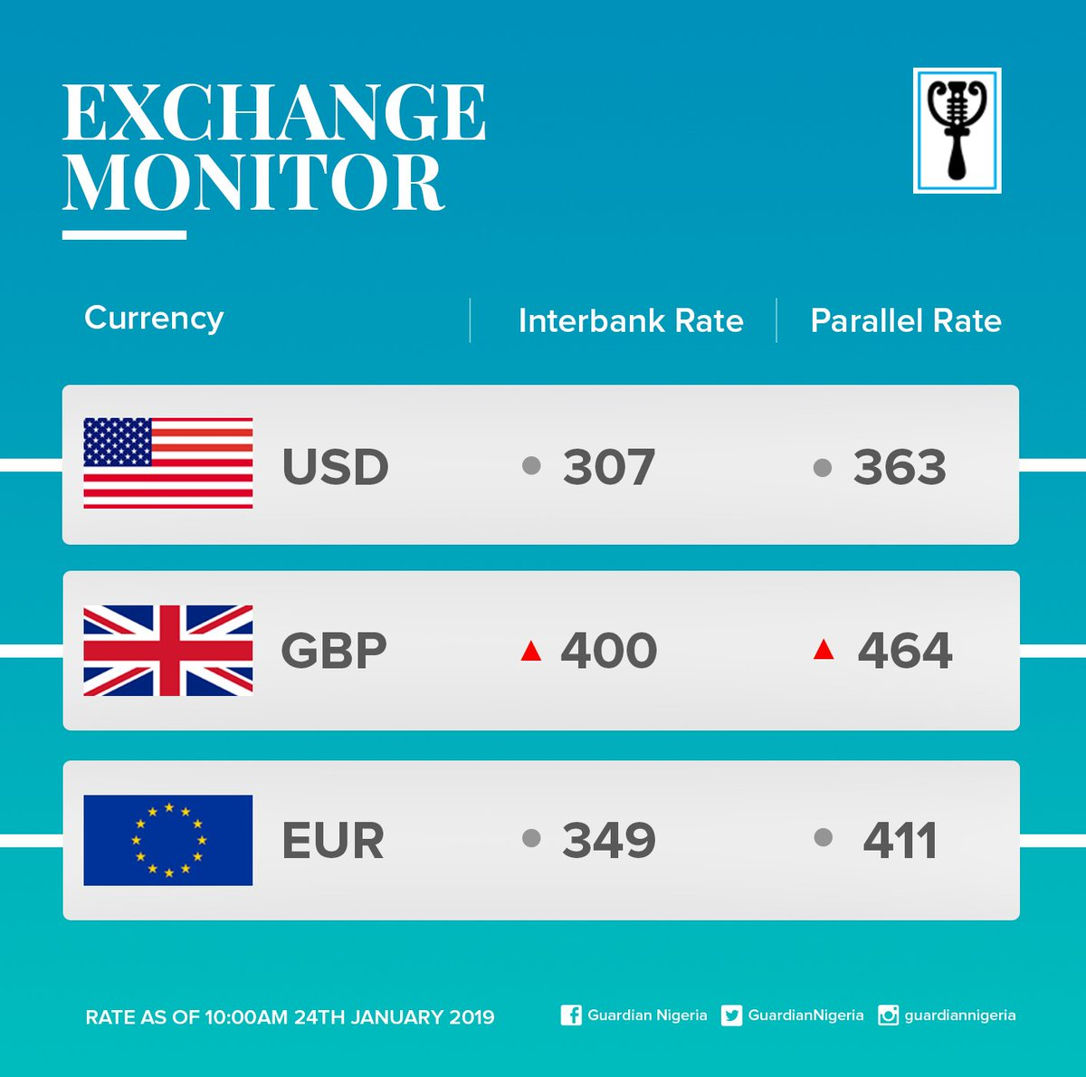 Guardianexchangerate Forex Fx Forextrader Currency Cbn Exchangerate Naira Pounds Euro Dollars Theguardianng Https T Co Asuoe0dyfr