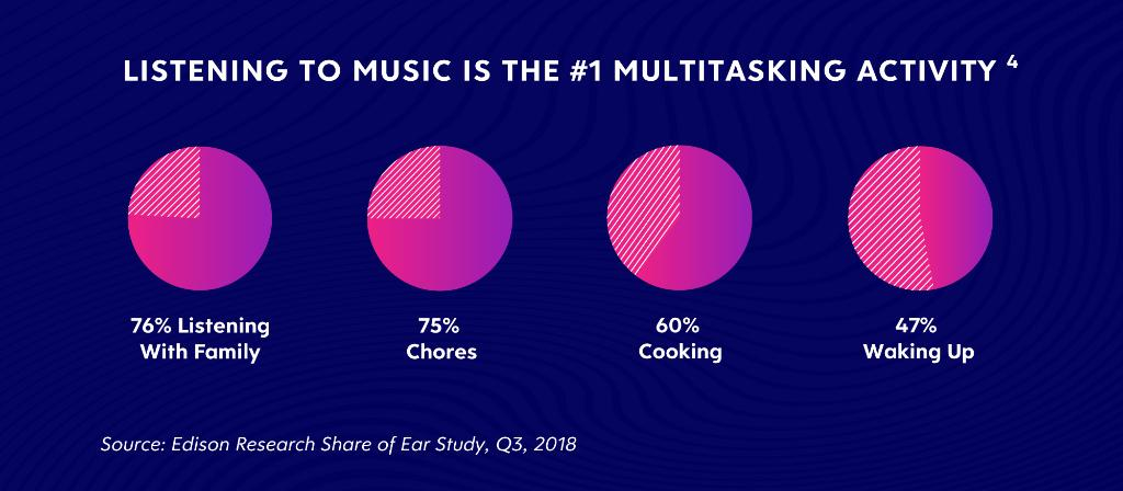 5 Reasons digital audio is a must buy in 2019: https://t.co/NxvLTuoZPV #powerofaudio #digitalaudio