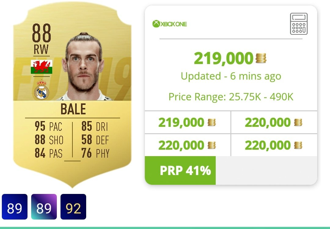 Anyone who bought Gareth Bale following my tweet the other day, his price has climbed 24k coins! Time to think about selling! #FIFA19 #FUT #FUTTradingTips @EASPORTSFIFA @FUTBIN #bale #garethbalepic.twitter.com/t21ooytFmC