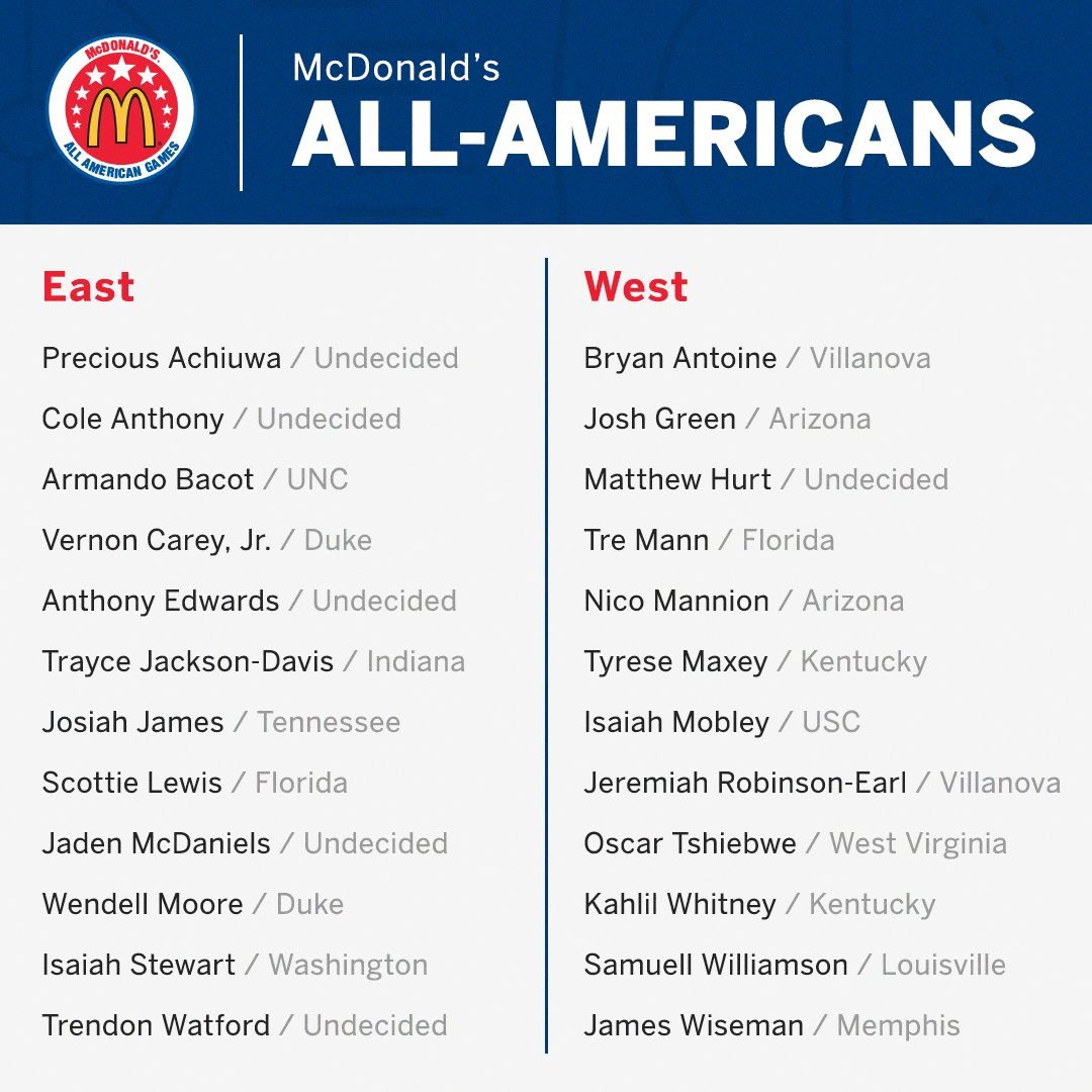 2019 McDonald's All Americans have been announced.