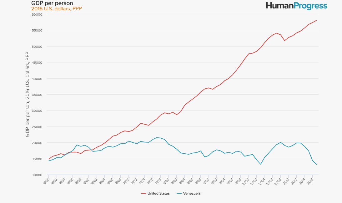 In the late 1950s, Venezuelans were richer than Americans. Today, Venezuelans are starving. Americans should think twice before succumbing to the siren call of socialism. https://buff.ly/2RenCzB
