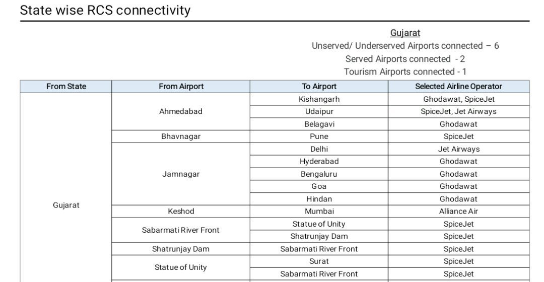 SpiceJet awarded 36 new sectors including Bhavnagar of Gujarat under UDAN III scheme