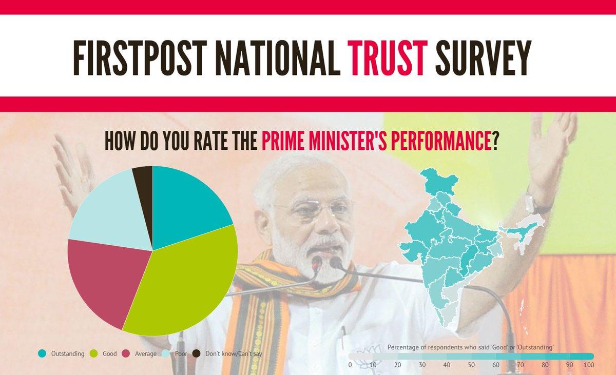 Modi most trusted leader with 52.8% Mandate, BJP to hold a clear edge.  @BJP4TamilNadu @VanathiBJP @DrTamilisaiBJP @HRajaBJP @KadeswaraS  @CTR_Nirmalkumar  @ln_arun  @ramarajenran  @Arjunan94797877  @MANIKAN98585646  @pradeepsakthib  @MothiBJP – at Tiruppur City