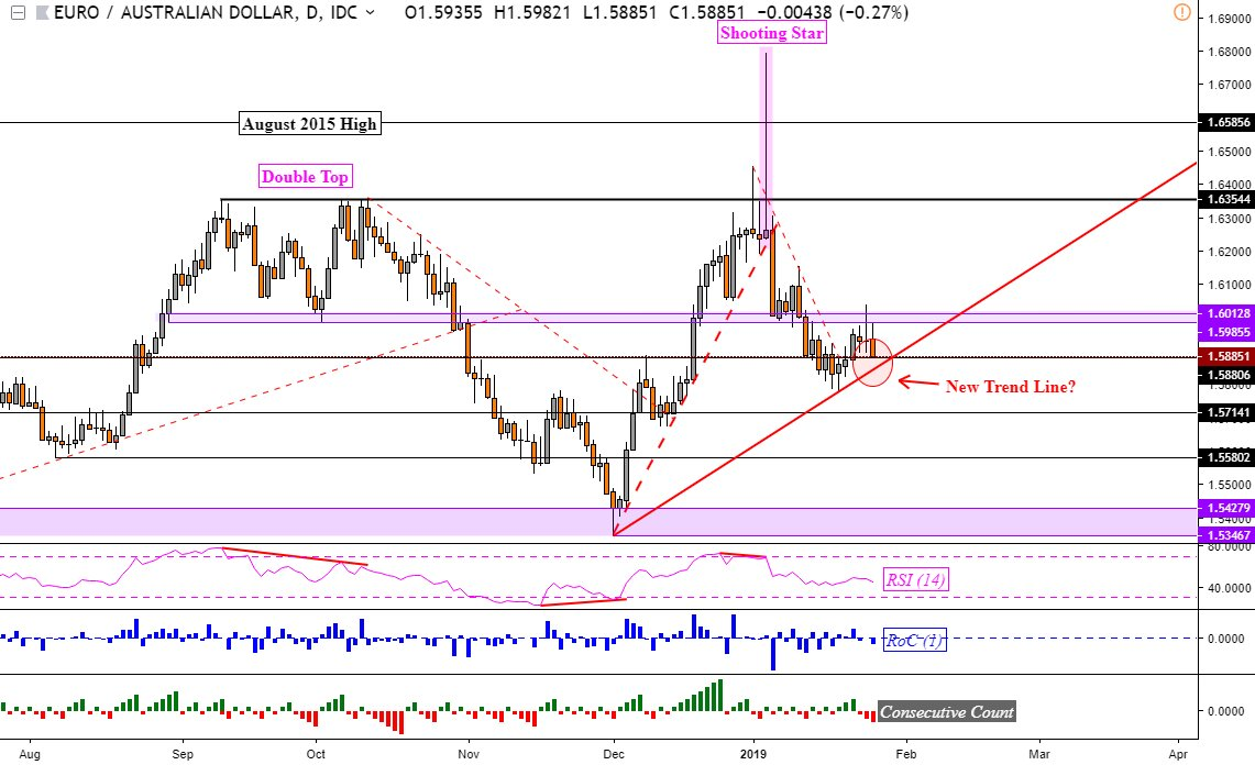 Euraud Audjpy Chart Support And Resistance Reinforced Top Two Picks In This Week S Poll Were Eur Aud Jpy Dailyfx For