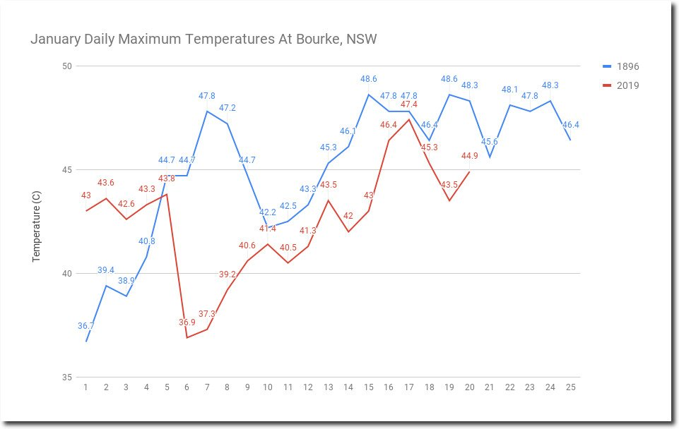 Adam Bandt On Twitter Coal Helps Makes It Hotter But Then Cant