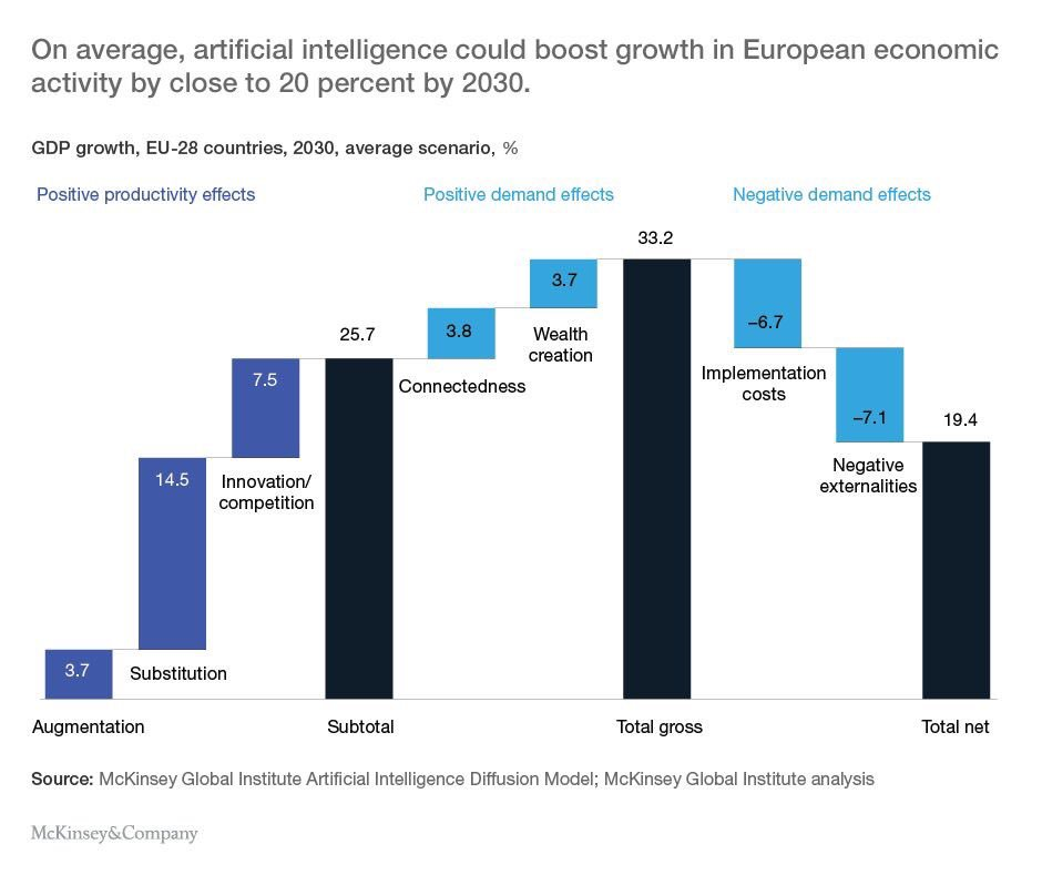 According to MGI, Europe could see growth up to 20% on average by 2030, if it scales up efforts in digital and AI.