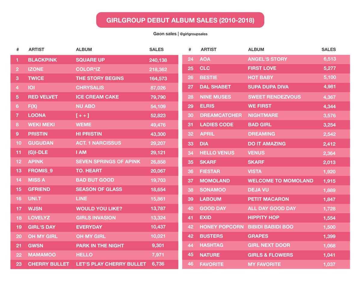 girlgroups album sales on Twitter: