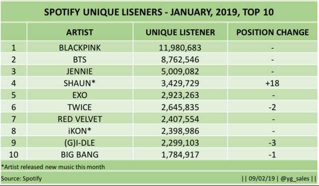 Chart] Kpop groups' Spotify unique listeners[January 2019] - Charts