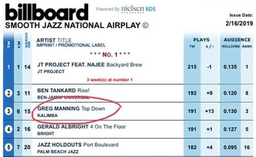 "Greg Manning's new single, ""Top Down"" continues to move up on the Billboard Smooth Jazz National Airplay chart - currently at #3!"