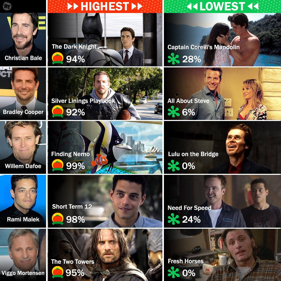 Highest and lowest #Tomatometer scores from the Best Actor #Oscars nominees: