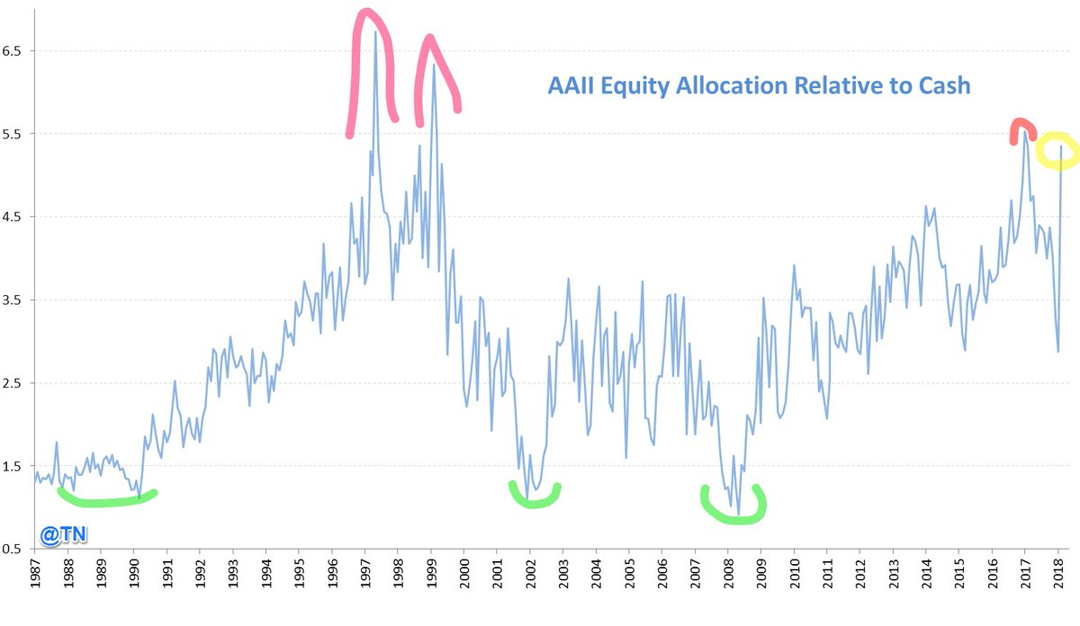 AAII Equity Allocation Relative to Cash