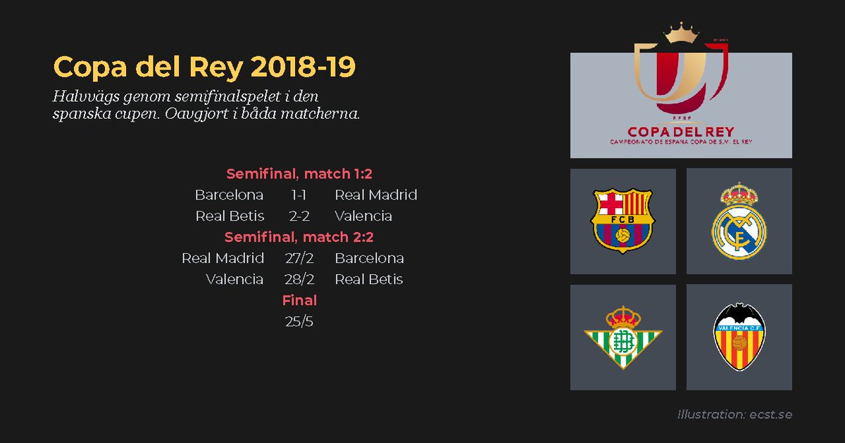 ... hämtade upp 0-2-underläge borta mot Real Betis i  CopaDelRey. http    ecst.se fotboll world news news 190207.php .XFys DNKiUk  …pic.twitter.com 7oHpLz2ACz 3603361db1298