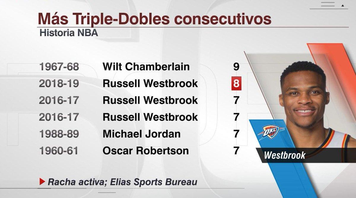 Tras su actuación de hoy, Russell #Westbrook está a 1 juego con triple-doble de igualar la racha más larga en la historia #NBA (Wilt Chamberlain 9 en 1967-68 (vía @EliasSports).
