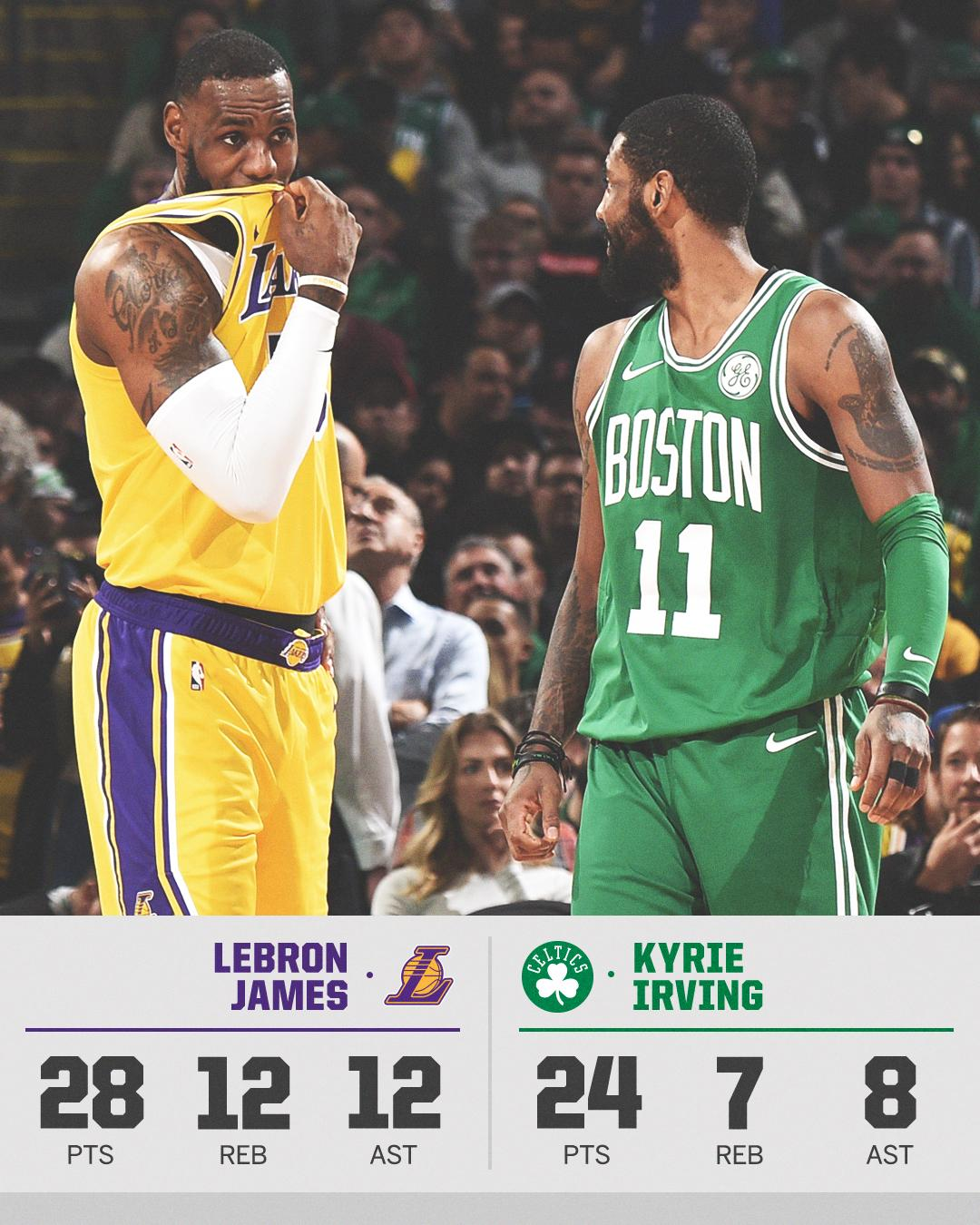 LeBron led the Lakers to their largest comeback win of the season in Kyrie's house. https://t.co/u5eFXaYD2Q