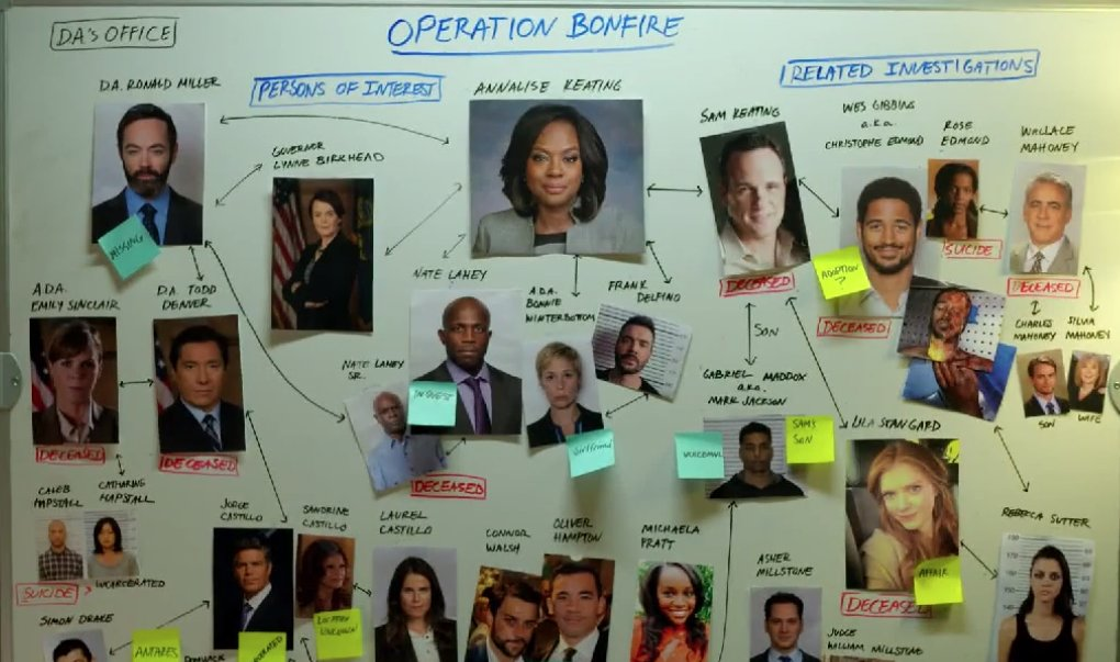 Image result for how to get away with murder season 6 finale episode