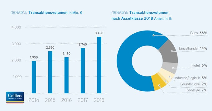 Boomtown Düsseldorf<br><br>Der gewerbliche #Investment-Markt in #Düsseldorf konnte eine neue Rekordmarke setzen. Erstmalig wurde die 3-Mrd.€-Marke übertroffen - und zwar deutlich.<br><br>Alle Ergebnisse des Düsseldorfer Büro- und Investmentmarktes:  t.co/HaJGLYyyBV