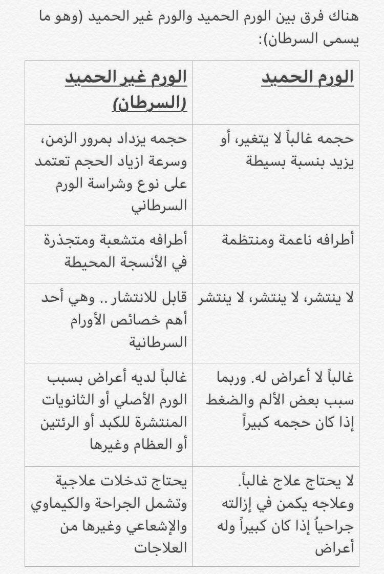 د أحمد الشهري Ahmed On Twitter هل يوجد هناك ورم حميد وآخر خبيث نعم هناك ما يسمى ورم حميد وآخير غير حميد خبيث أو سرطان الحميد