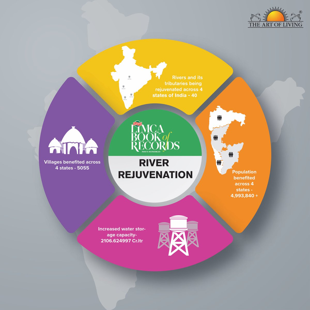 .@SriSri founded @ArtofLiving has been included in the Limca Book of Records 2019-India At Her Best for the 'Most extensive river rejuvenation by an NGO' for the org effort to resolve the country's severe water problem by reviving 40 rivers & its tributaries in 4 Indian states.