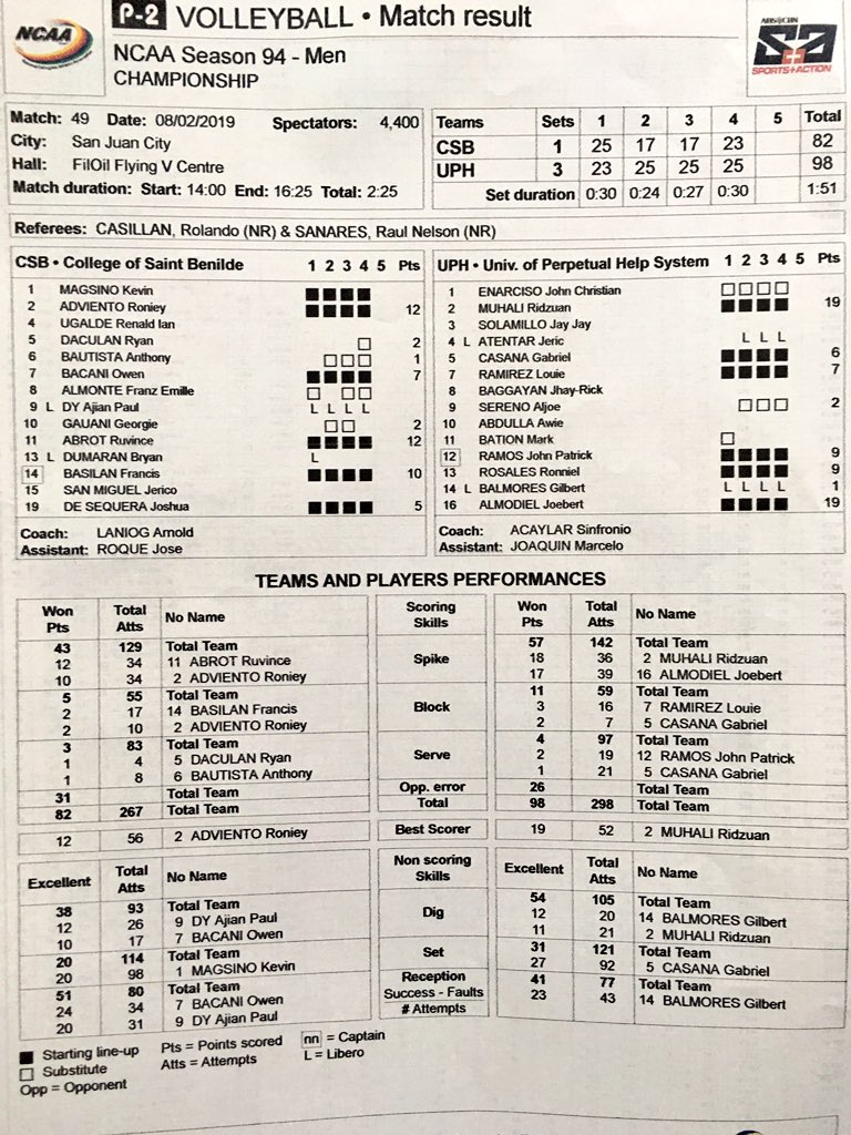 #NCAASeason94 volleyball: Perpetual completes season sweep in men&#39;s and juniors divisions @abscbnsports<br>http://pic.twitter.com/3QDCDssf0b