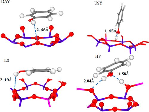 Selective capture of phenol from #biofuel using protonated Faujasite #Zeolites with different Si/Al ratios   @michael_badawi @Univ_Lorraine @umontpellier @ENSICAEN @Universite_Caen @CNRS https://t.co/hHU3odWfUO