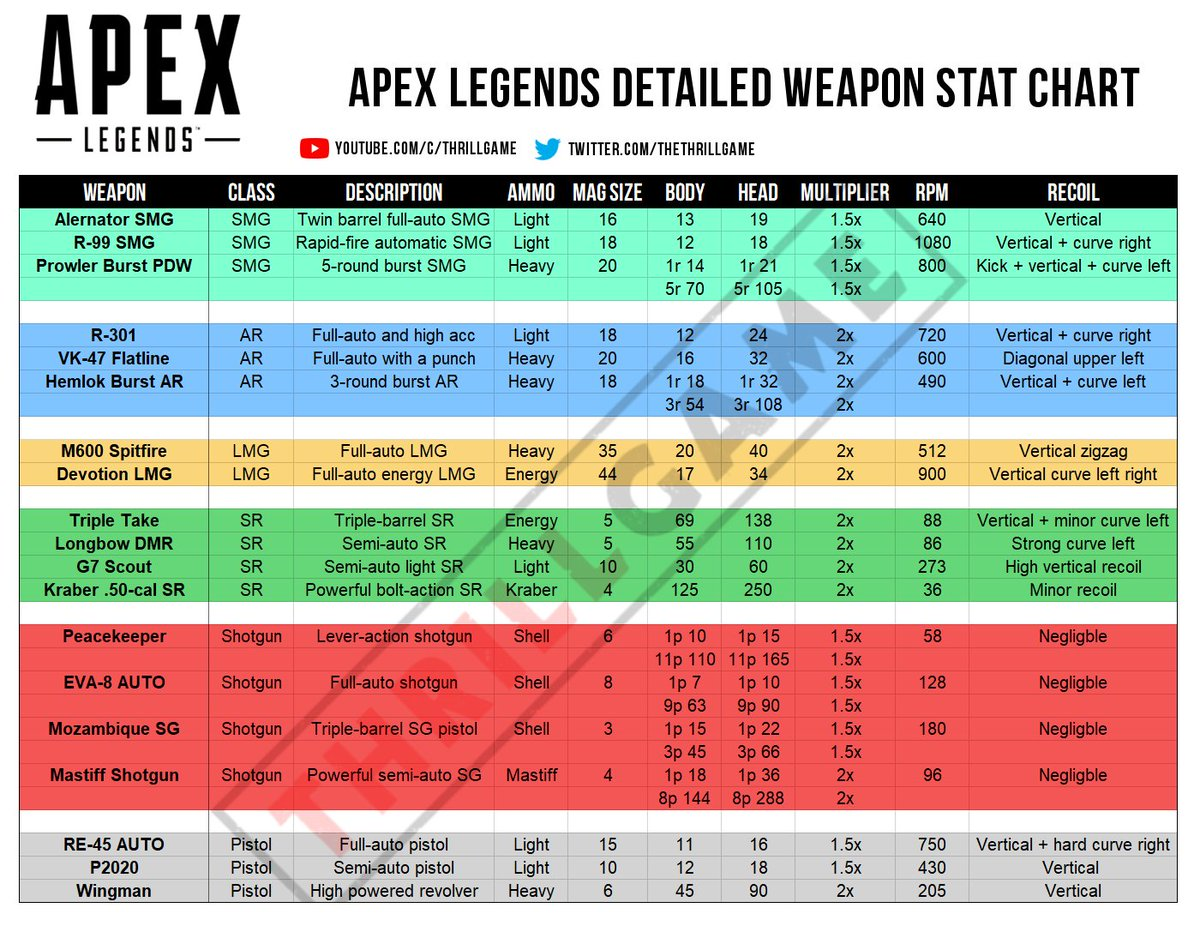 Apex Legends Detailed Weapon Stat Chart