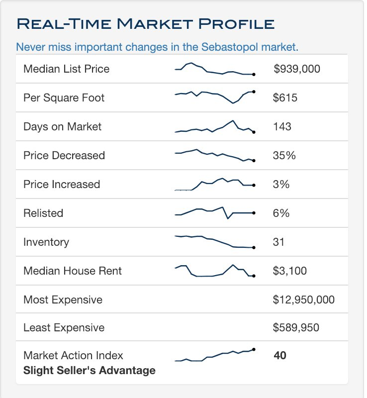http://ow.ly/ckL830nDff0 This week the median list price for Sebastopol, CA is $939,000 with the market action index hovering around http://40.Call us today to learn more details. #sebastopol, #sebastopolrealestate, #realestate, #mackandfaulkner, #realestatemarket