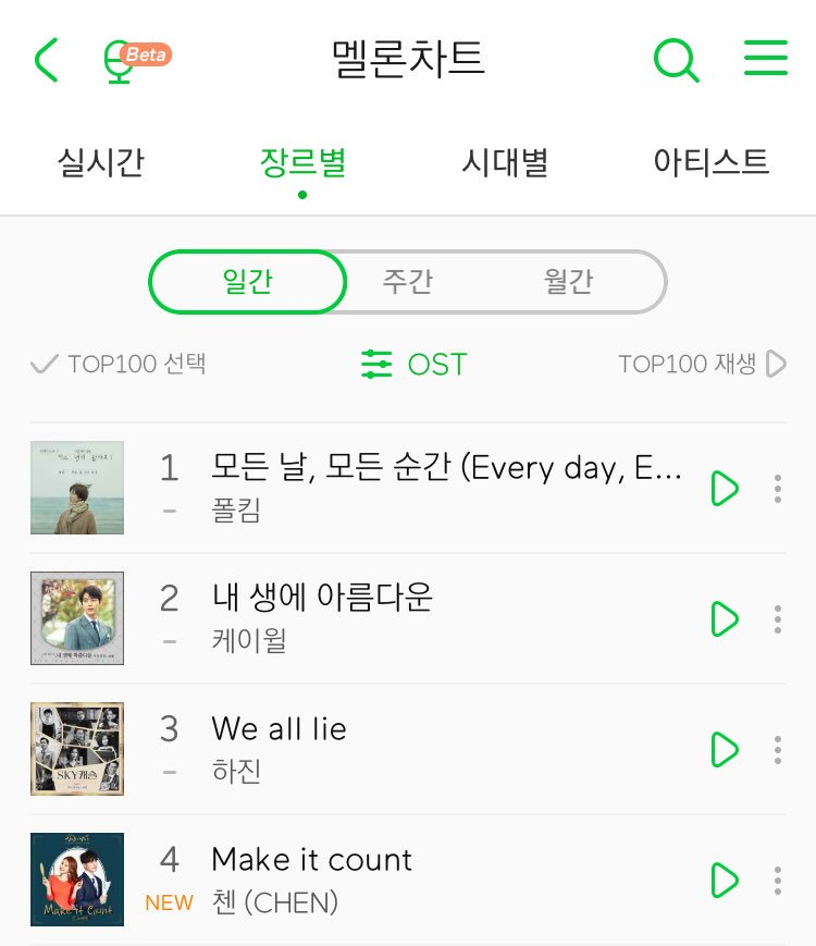 Make It Count debuted at #4 on MelOn OST chart! ��  #MakeItCount_CHEN #EXO #CHEN @weareoneEXO https://t.co/Quthe9gkNf