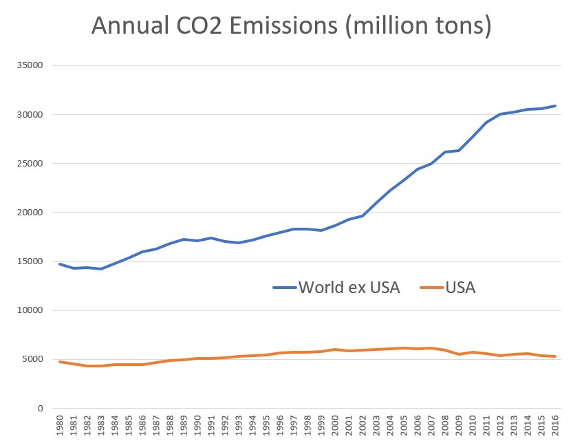 Here's annual U.S. carbon emissions vs. emissions from the rest of the world.  This gives a pretty clear picture of the situation we're facing.