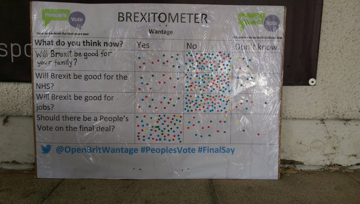 The final final results - as we were packing up lots of people rushed over. #brexitometer #Wantage