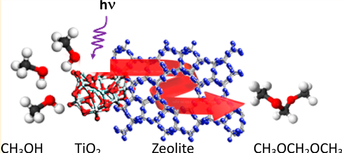 TiO2/#zeolite Bifunctional (Photo)#catalysts for a Selective Conversion of Methanol to Dimethoxymethane: On the Role of #Brønsted #Acidity  @CF_nmr @Universite_Caen @ENSICAEN @CNRS @unistra  https://t.co/6GMZZxtLGK